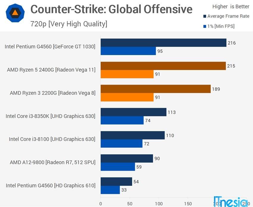 Pilih Intel Atau AMD Performa Gaming
