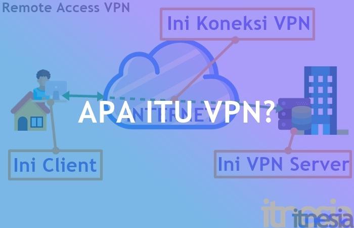Apa Itu VPN Apa Fungsi VPN dan Jenis-Jenis VPN