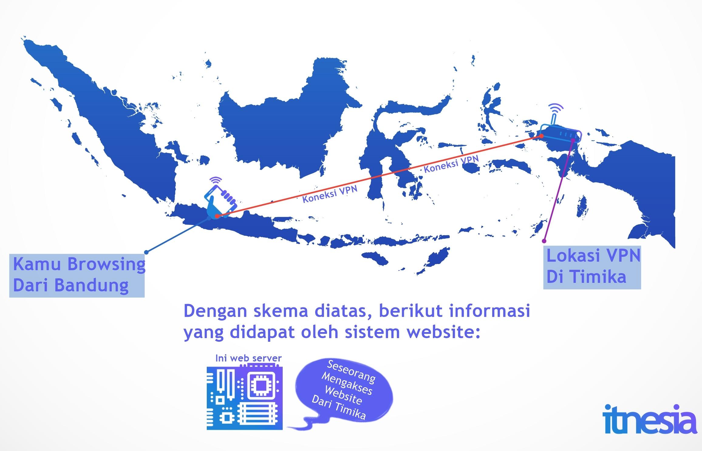 Apa Itu VPN Ilustrasi By Itnesia