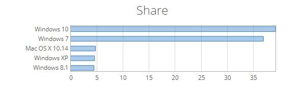 Statistik Market Share Sistem Operasi