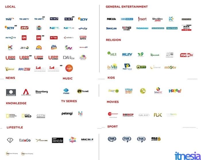 Daftar Saluran TV UseeTV Pada Paket HSI Indihome Gamer 2019
