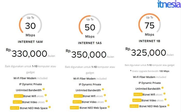 Paket WiFi Murah Untuk Di Rumah 2020 Biznet Internet