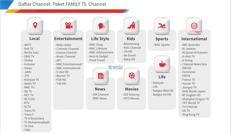 Daftar Saluran TV Paket TV Berlangganan Stroomnet WiFi Murah 100 Ribuan